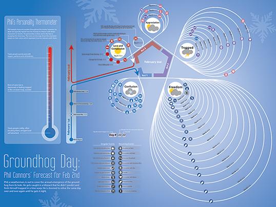 Groundhog Day Timeline